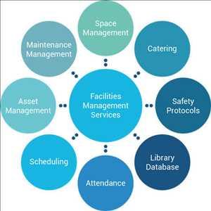 Servicios de gestión de instalaciones (FM)