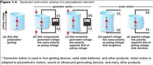 Elementos piezoeléctricos
