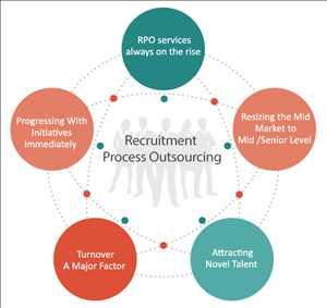Subcontratación del proceso de contratación