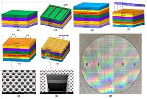 Zafiro en semiconductores