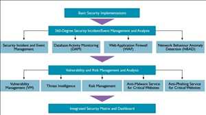 Security Operation Center (SOC) como servicio