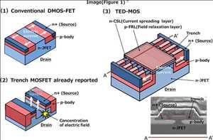 Carburo de silicio (Sic) en semiconductores