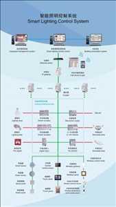 Sistema de control de iluminación inteligente inalámbrico