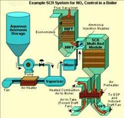 Sistema de reducción catalítica selectiva (SCR) Mercado